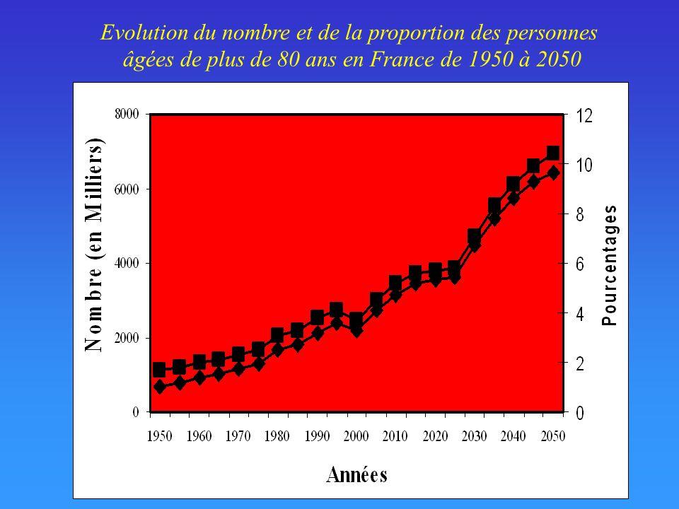 Evolution du nombre et de la proportion des personnes