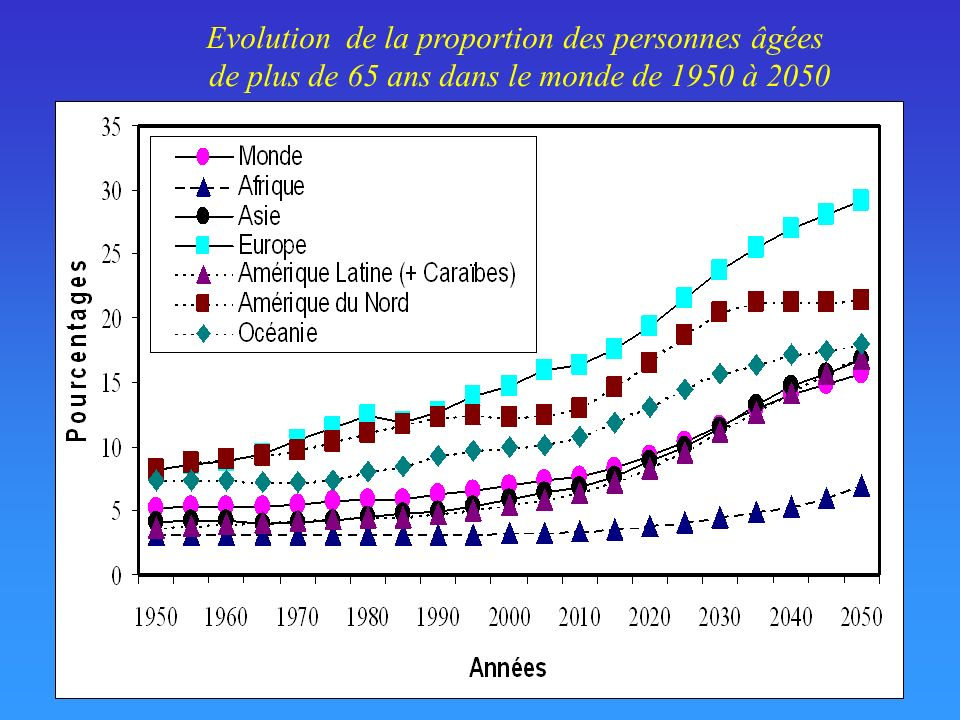 Evolution de la proportion des personnes âgées
