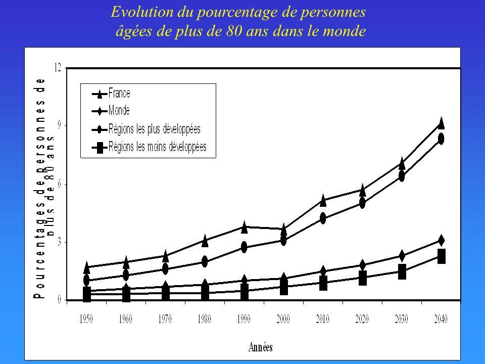 Evolution du pourcentage de personnes