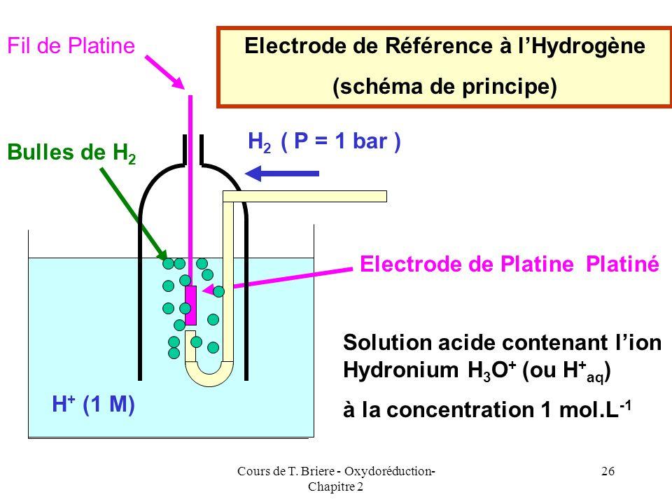 Electrode de Référence à l'Hydrogène