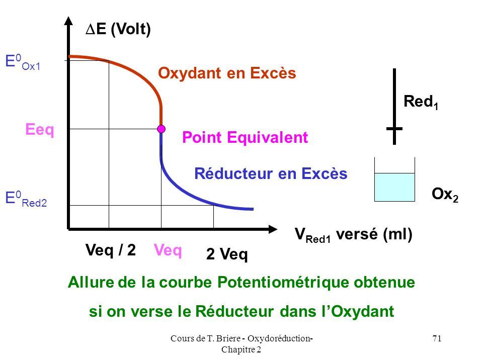 Allure de la courbe Potentiométrique obtenue
