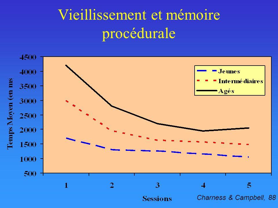 Vieillissement et mémoire procédurale