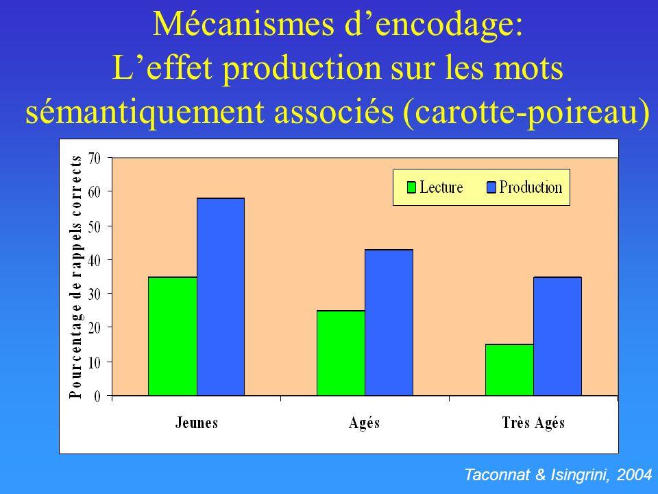 Mécanismes d'encodage: L'effet production sur les mots sémantiquement associés (carotte-poireau)