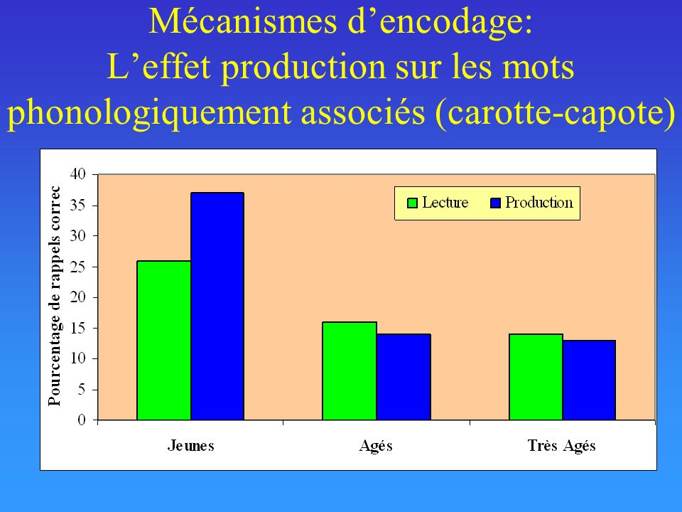 Mécanismes d'encodage: L'effet production sur les mots phonologiquement associés (carotte-capote)