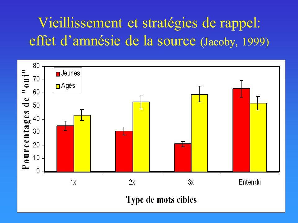 Vieillissement et stratégies de rappel: effet d'amnésie de la source (Jacoby, 1999)