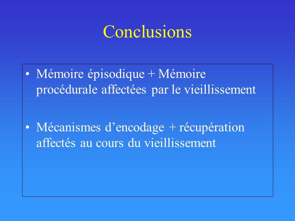 Conclusions Mémoire épisodique + Mémoire procédurale affectées par le vieillissement.