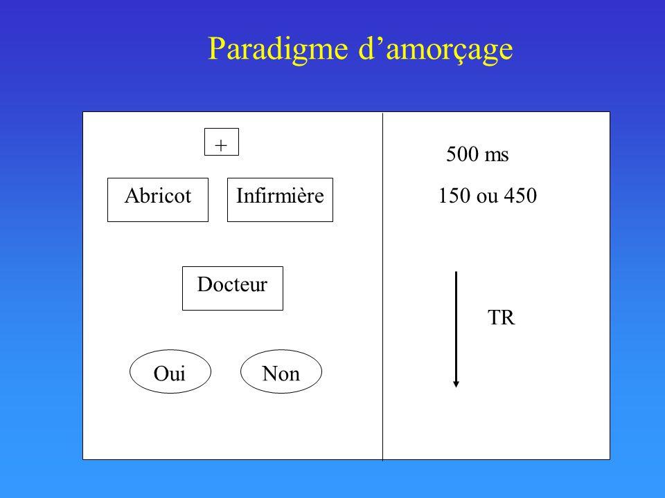 Paradigme d'amorçage + 500 ms Abricot Infirmière 150 ou 450 Docteur TR