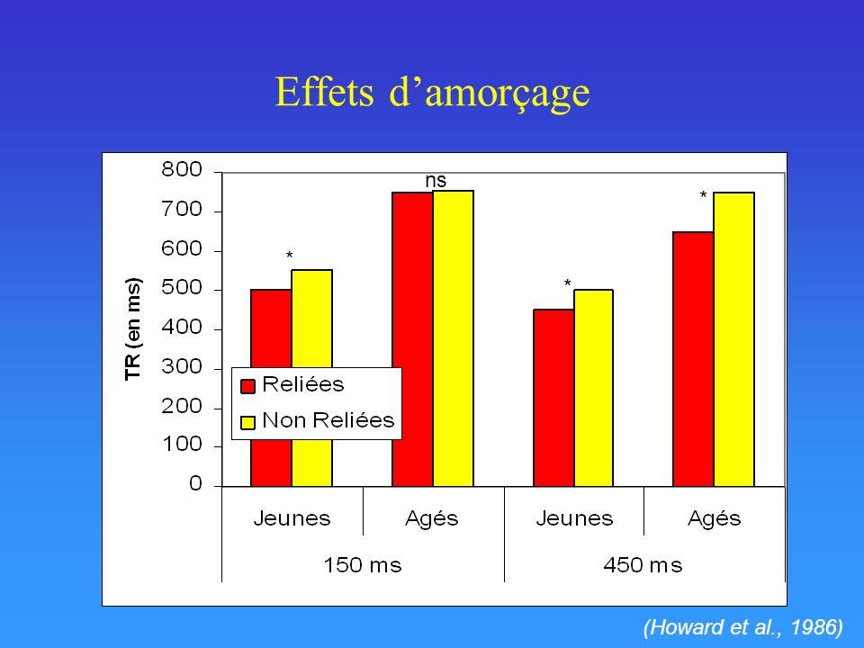 Effets d'amorçage ns * * * (Howard et al., 1986)