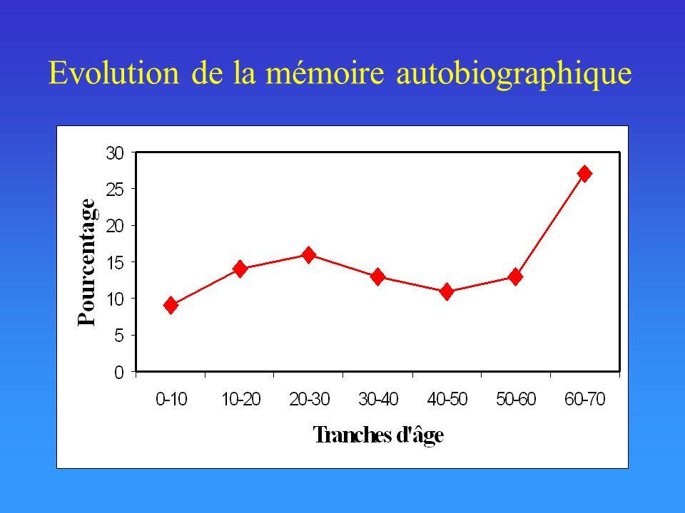 Evolution de la mémoire autobiographique