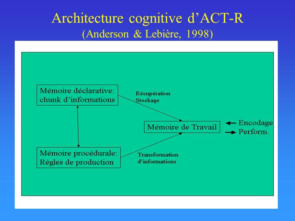 Architecture cognitive d'ACT-R (Anderson & Lebière, 1998)