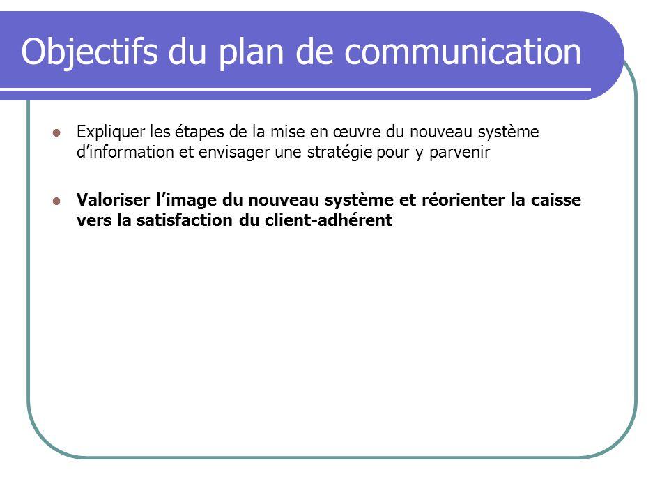 Objectifs du plan de communication