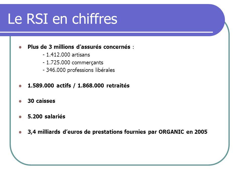 Le RSI en chiffres Plus de 3 millions d'assurés concernés :