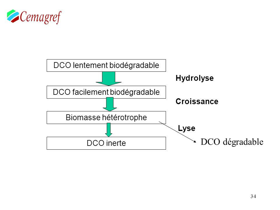 DCOT de sortie = DCOinerte + DCObiomasse + DCOnon biodégradée