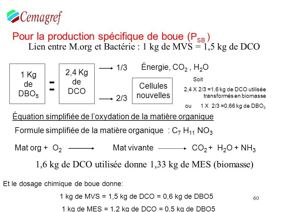 Comment estimer la fraction de biomasse vivante