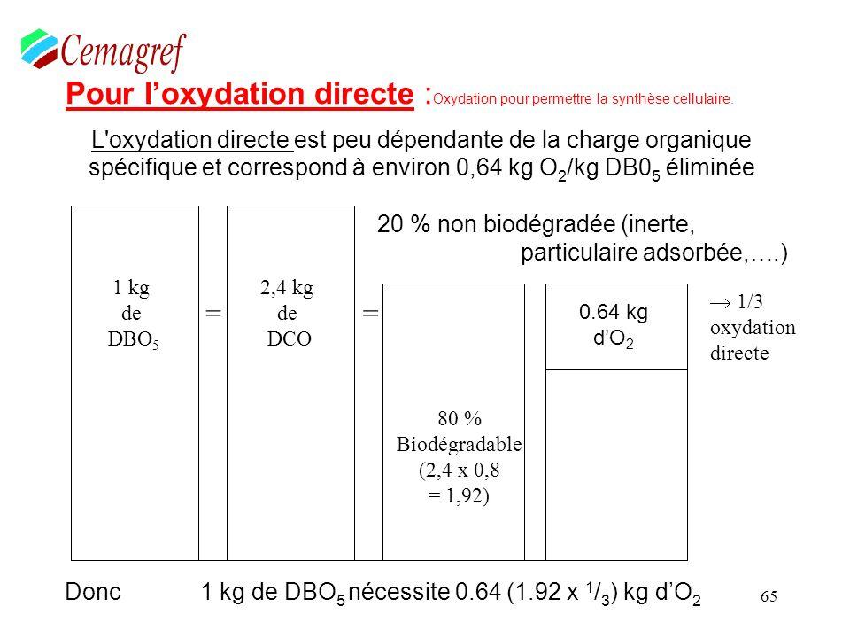 6 - L influence spécifique de la charge organique