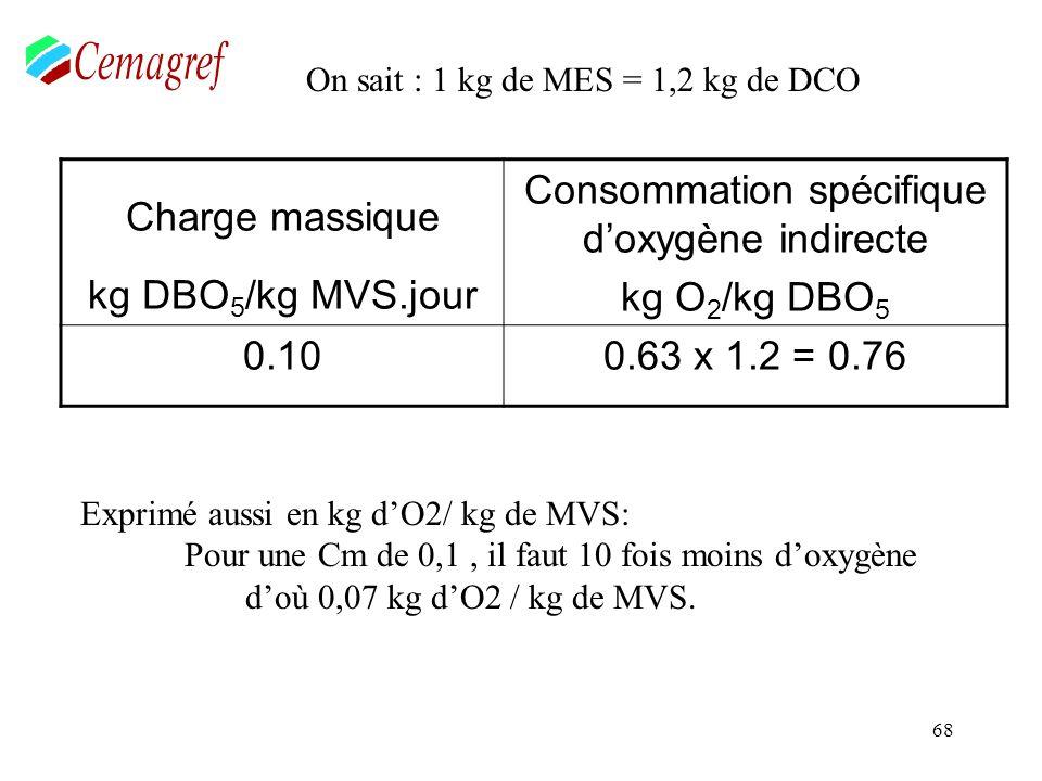 Quantité de boues extraites par jour (kg MS ou de MES /jour)