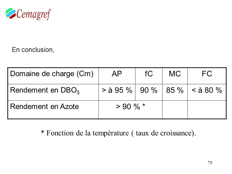 oxydation indirecte dépend de la charge organique spécifique.