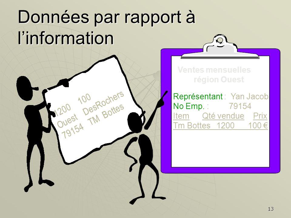 Données par rapport à l'information