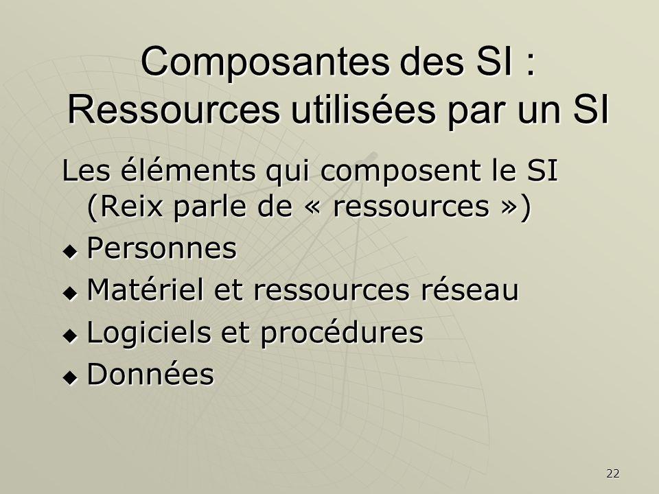 Composantes des SI : Ressources utilisées par un SI