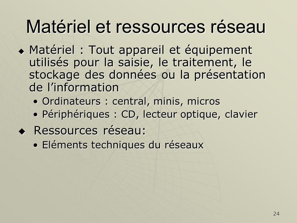 Matériel et ressources réseau