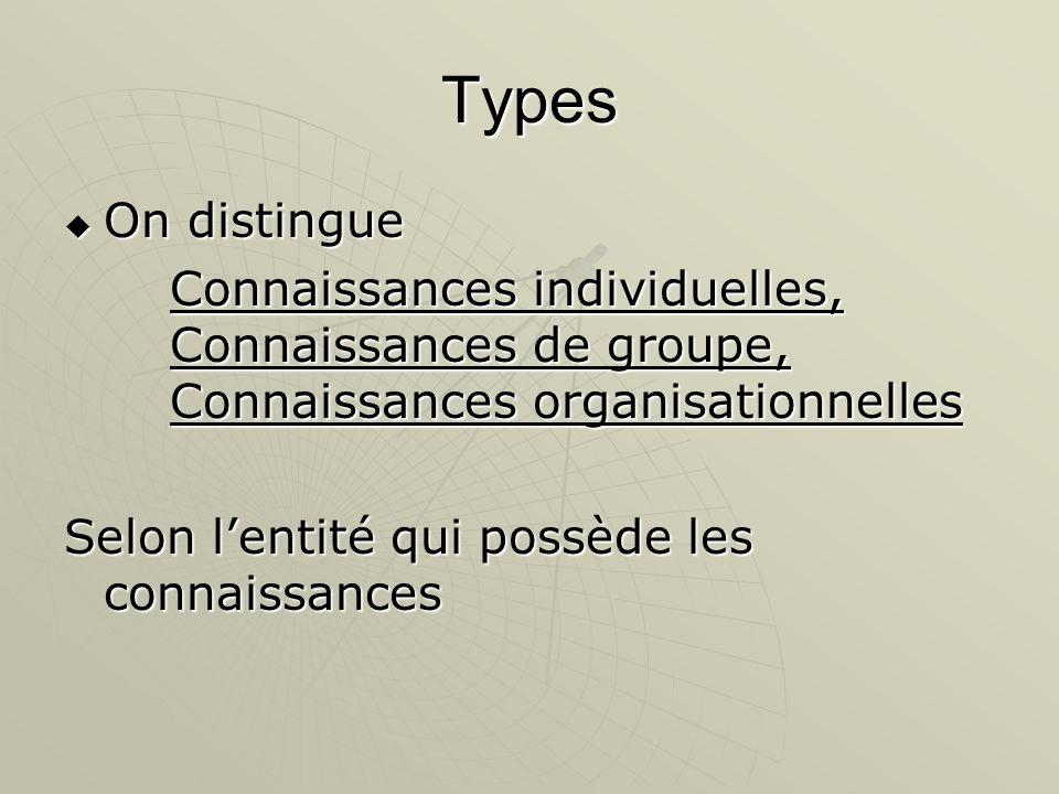 Types On distingue. Connaissances individuelles, Connaissances de groupe, Connaissances organisationnelles.