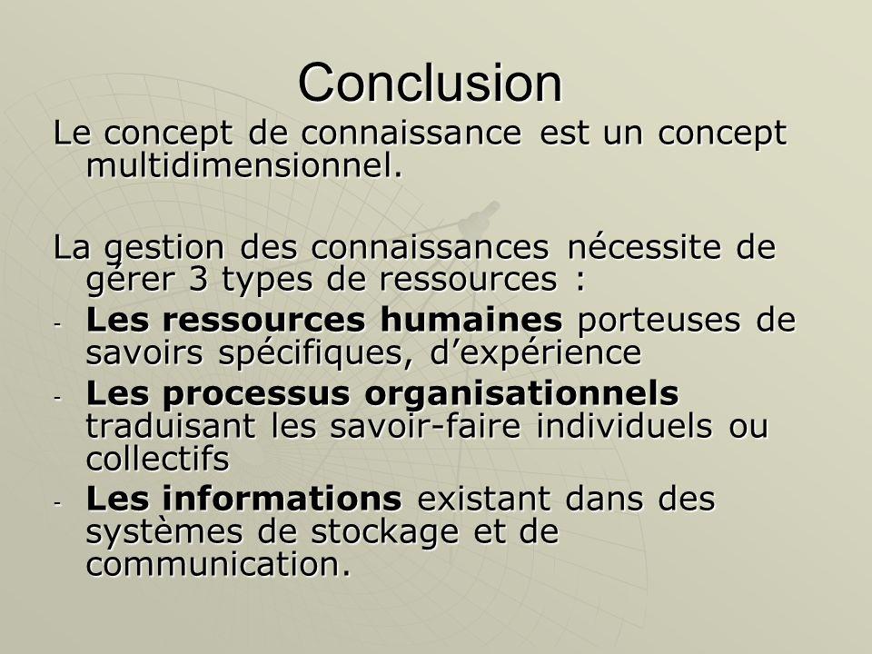 Conclusion Le concept de connaissance est un concept multidimensionnel. La gestion des connaissances nécessite de gérer 3 types de ressources :