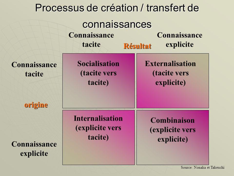 Processus de création / transfert de connaissances