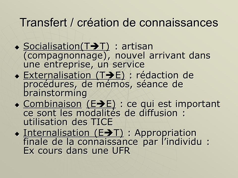Transfert / création de connaissances