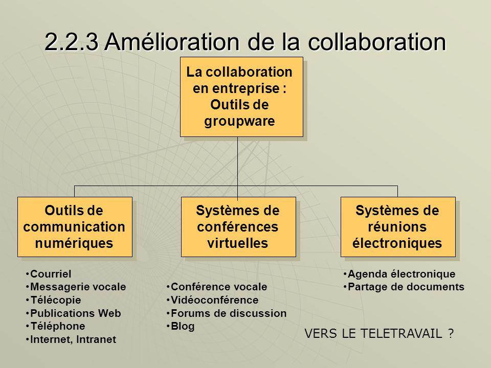 2.2.3 Amélioration de la collaboration