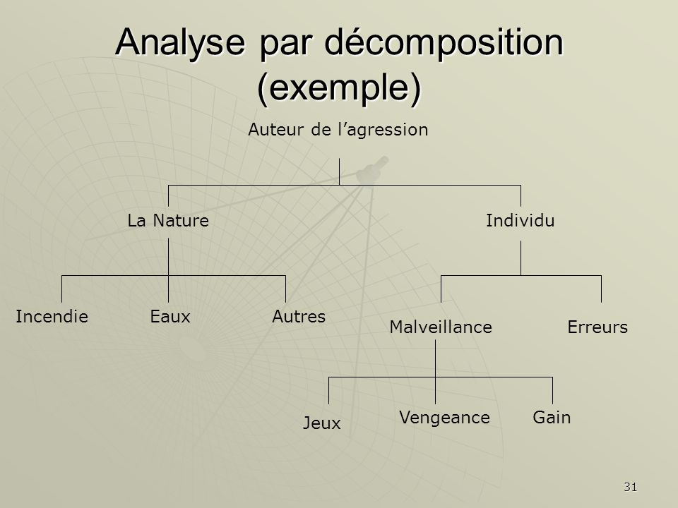 Analyse par décomposition (exemple)