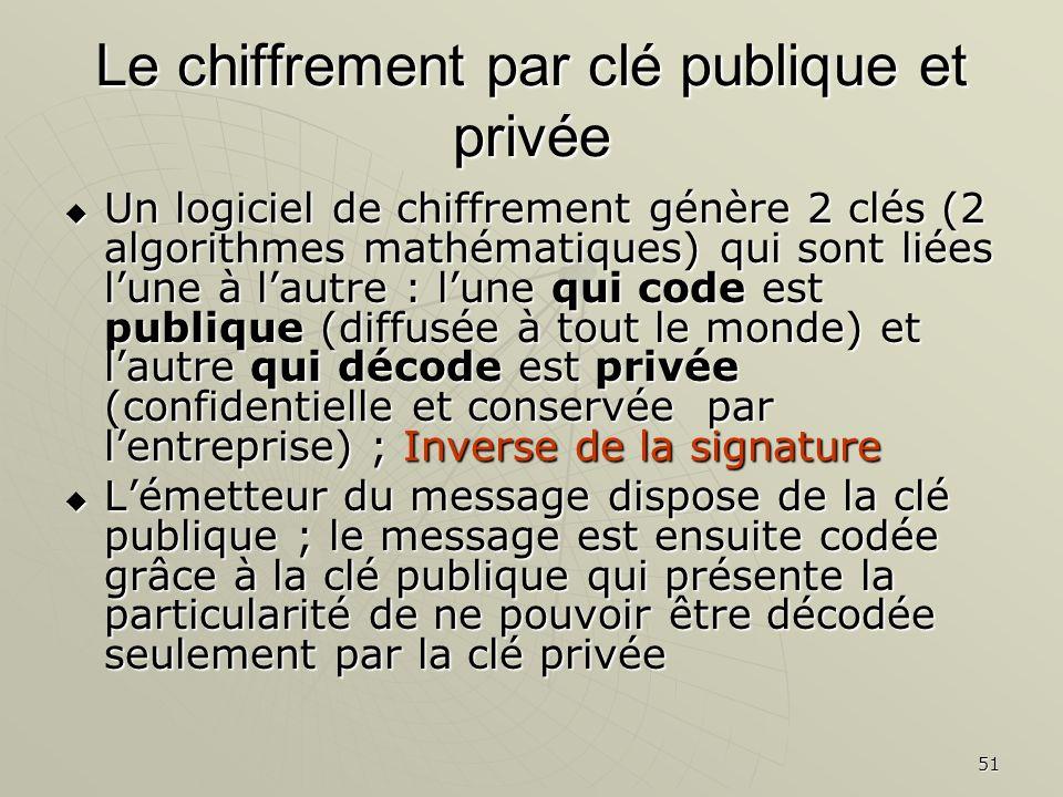 Le chiffrement par clé publique et privée