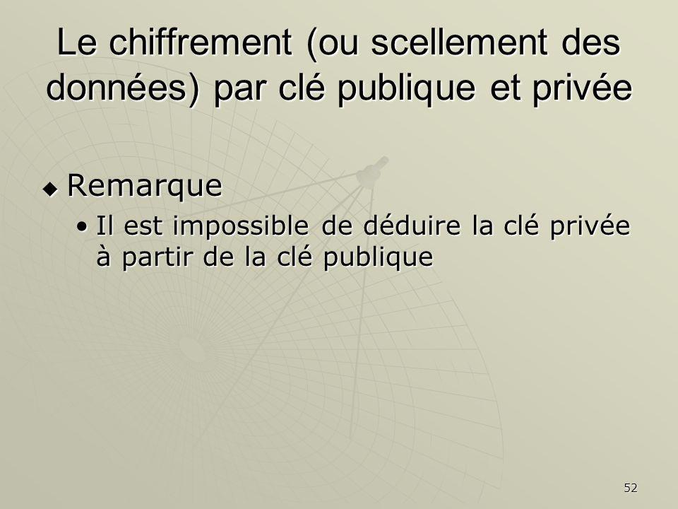 Le chiffrement (ou scellement des données) par clé publique et privée