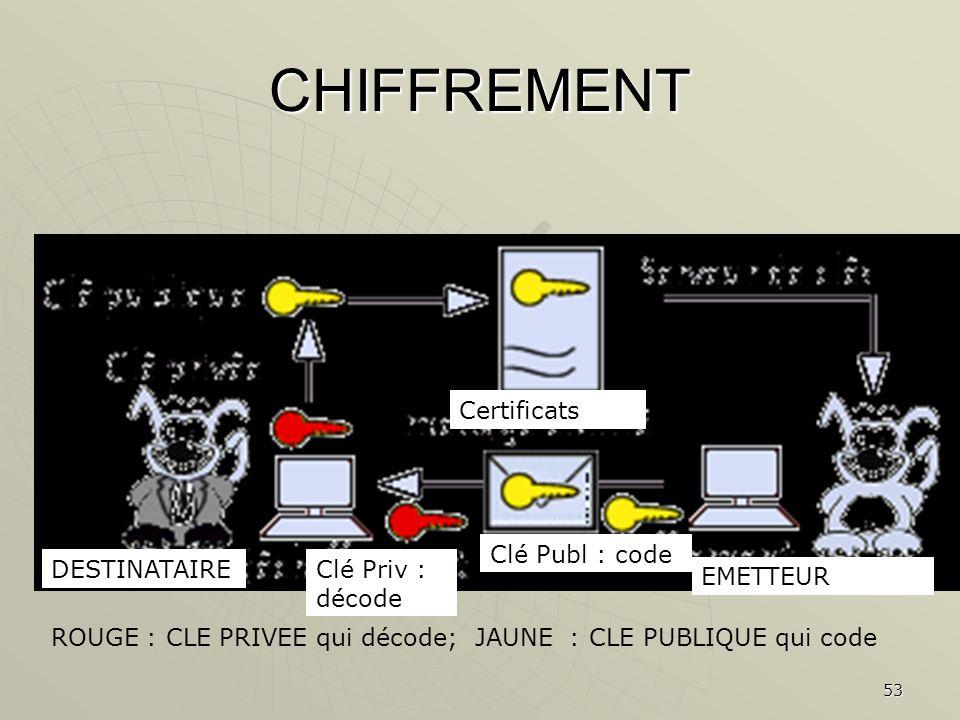 CHIFFREMENT Certificats Clé Publ : code DESTINATAIRE Clé Priv : décode