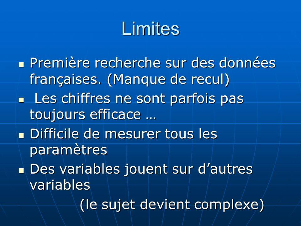 Limites Première recherche sur des données françaises. (Manque de recul) Les chiffres ne sont parfois pas toujours efficace …
