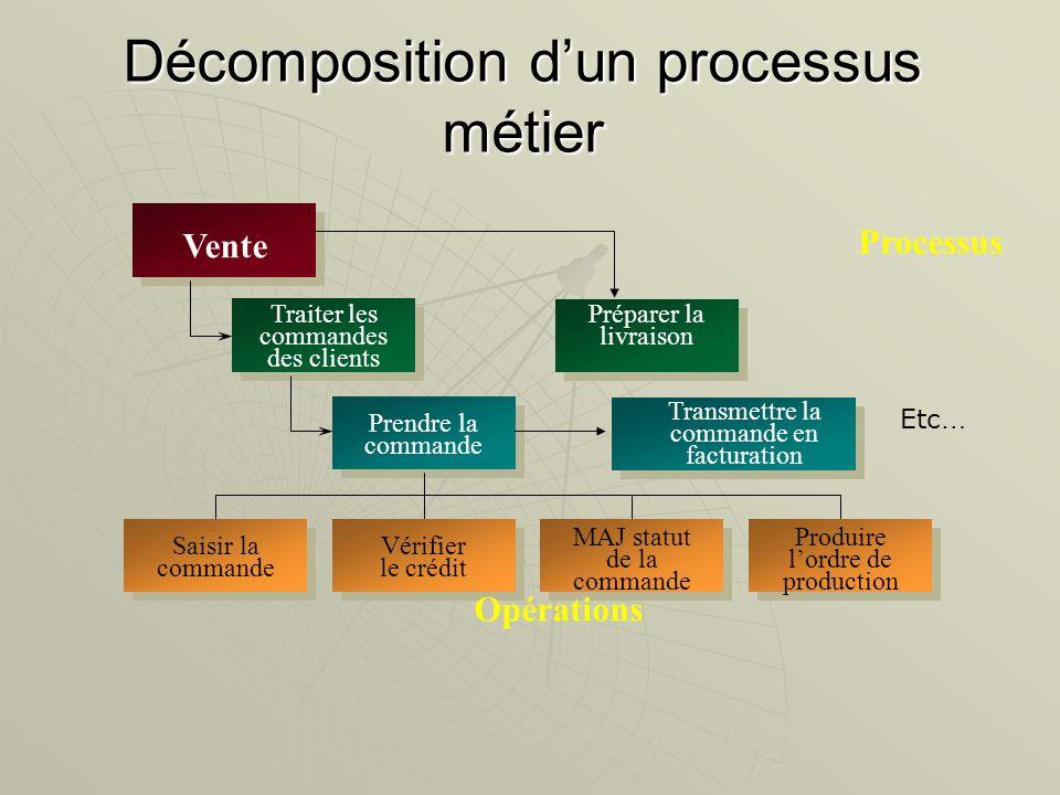 Décomposition d'un processus métier