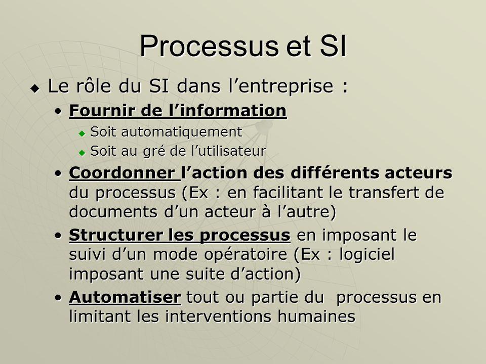 Processus et SI Le rôle du SI dans l'entreprise :