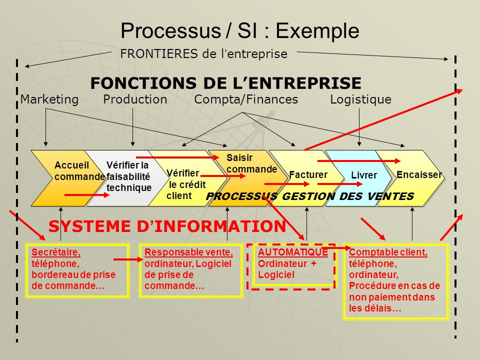 Processus / SI : Exemple