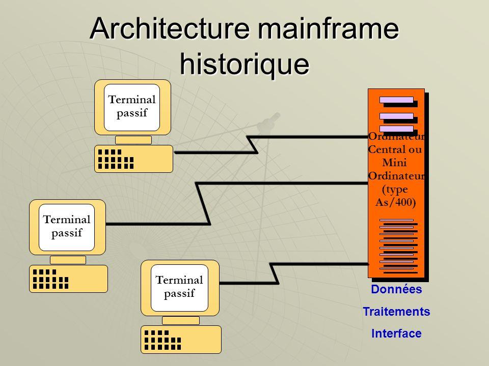 Architecture mainframe historique