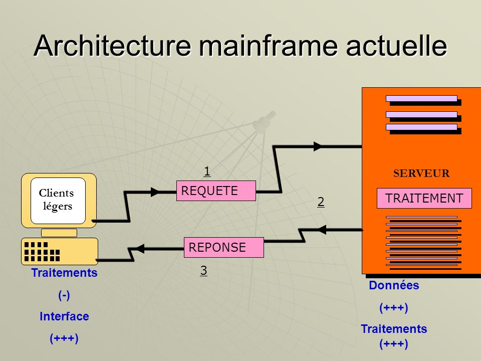 Architecture mainframe actuelle