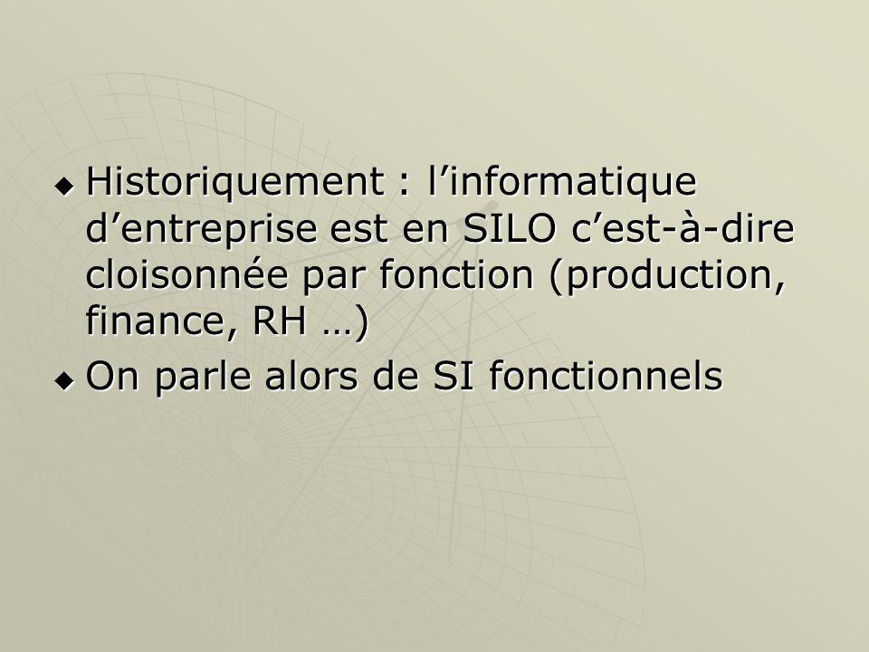 Historiquement : l'informatique d'entreprise est en SILO c'est-à-dire cloisonnée par fonction (production, finance, RH …)