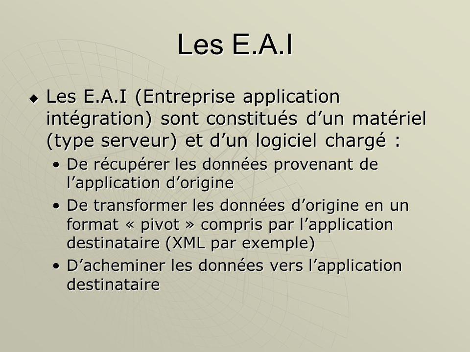 Les E.A.I Les E.A.I (Entreprise application intégration) sont constitués d'un matériel (type serveur) et d'un logiciel chargé :