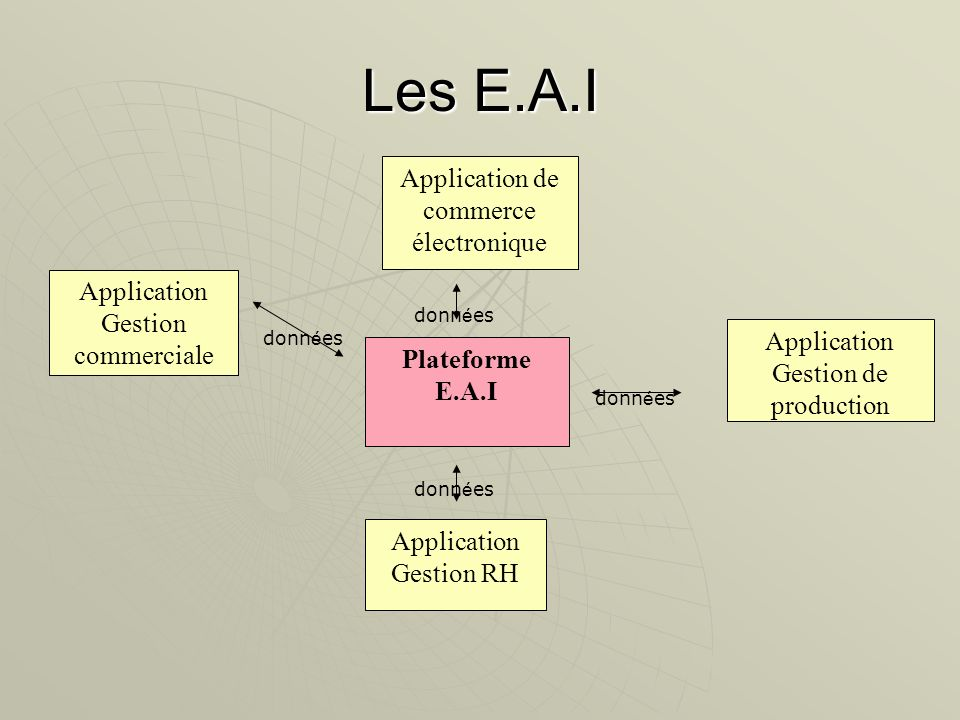 Application de commerce électronique