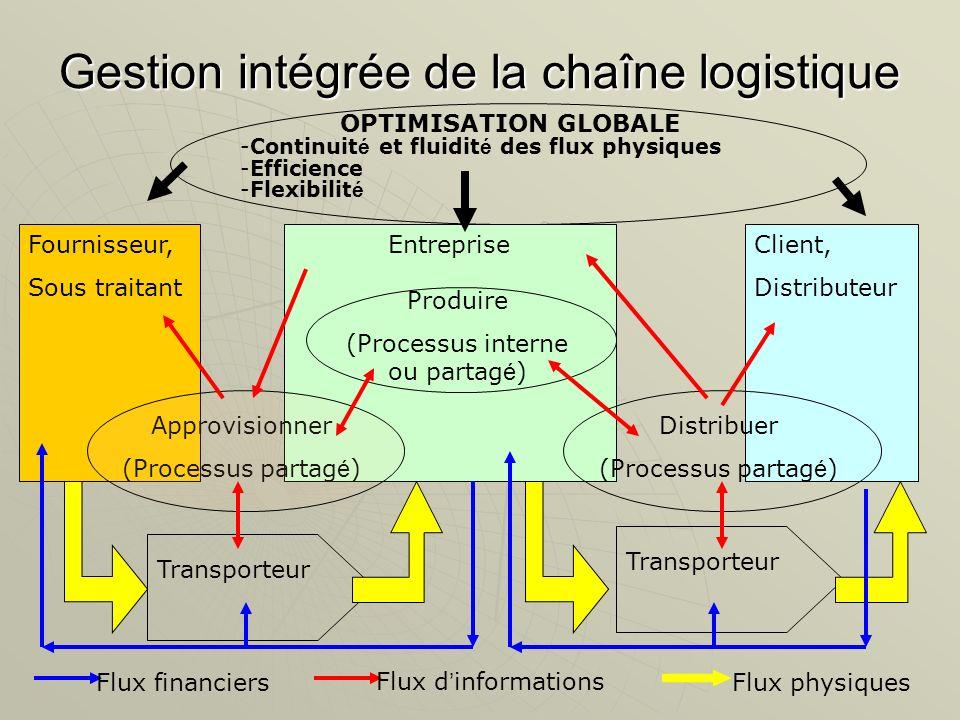 Gestion intégrée de la chaîne logistique