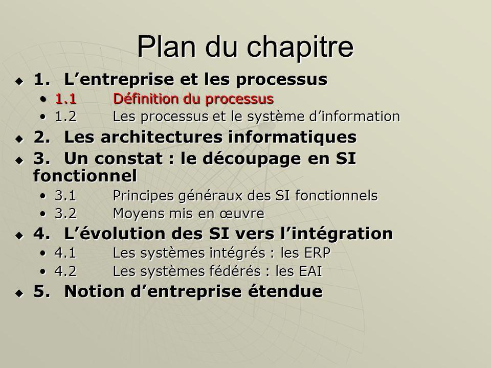 Plan du chapitre 1. L'entreprise et les processus