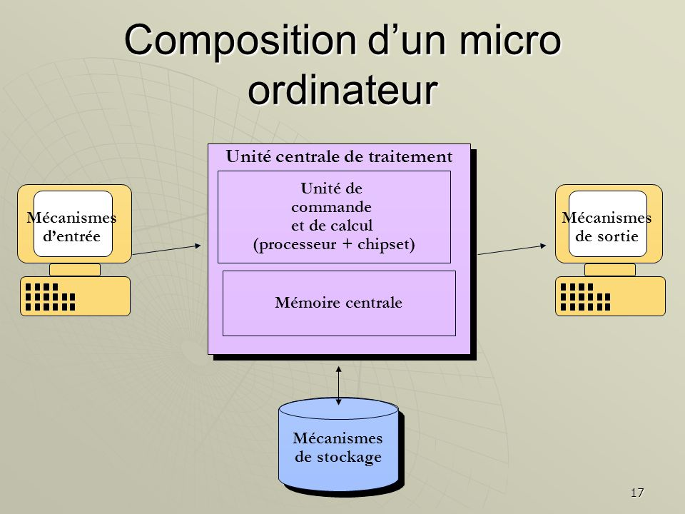 Composition d'un micro ordinateur
