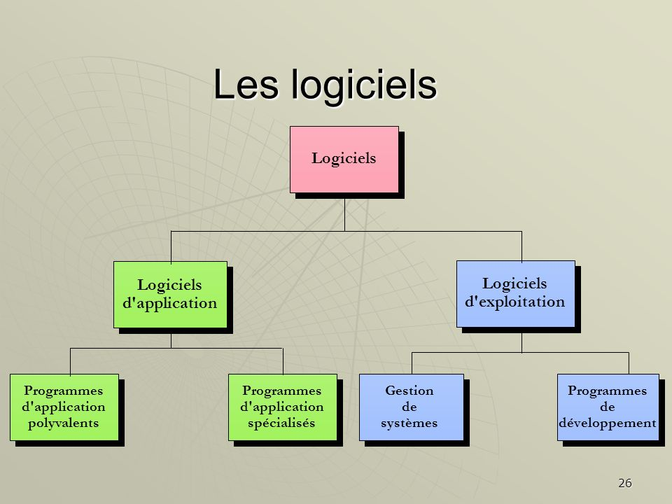 Les logiciels Logiciels Logiciels Logiciels d application