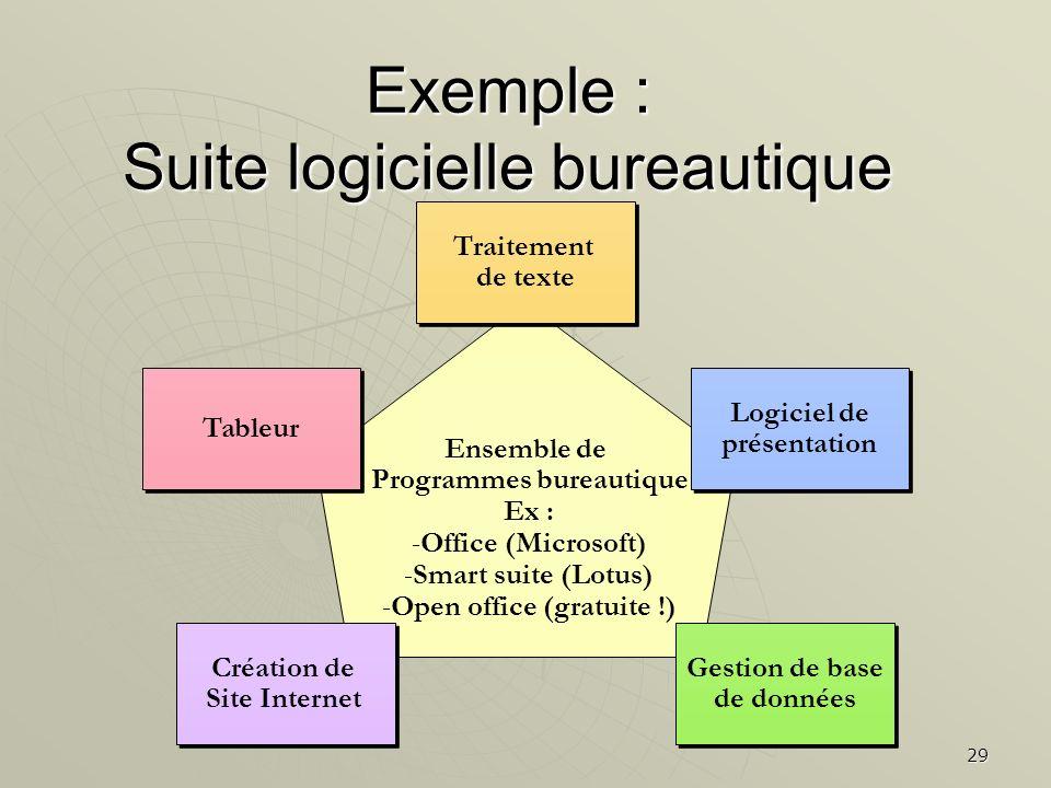 Exemple : Suite logicielle bureautique