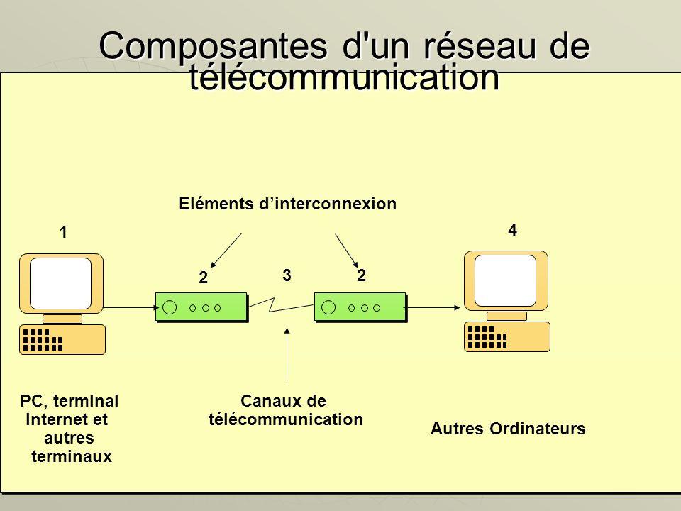 Composantes d un réseau de télécommunication