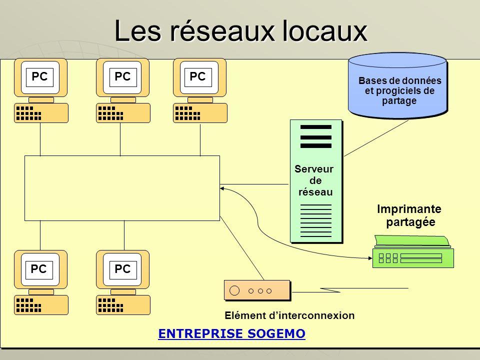 Les réseaux locaux PC PC PC Imprimante partagée PC PC