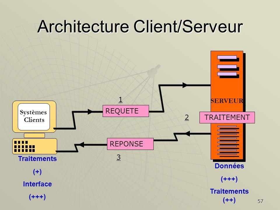 Chapitre 2 la technologie des syst mes d information for Architecture client serveur